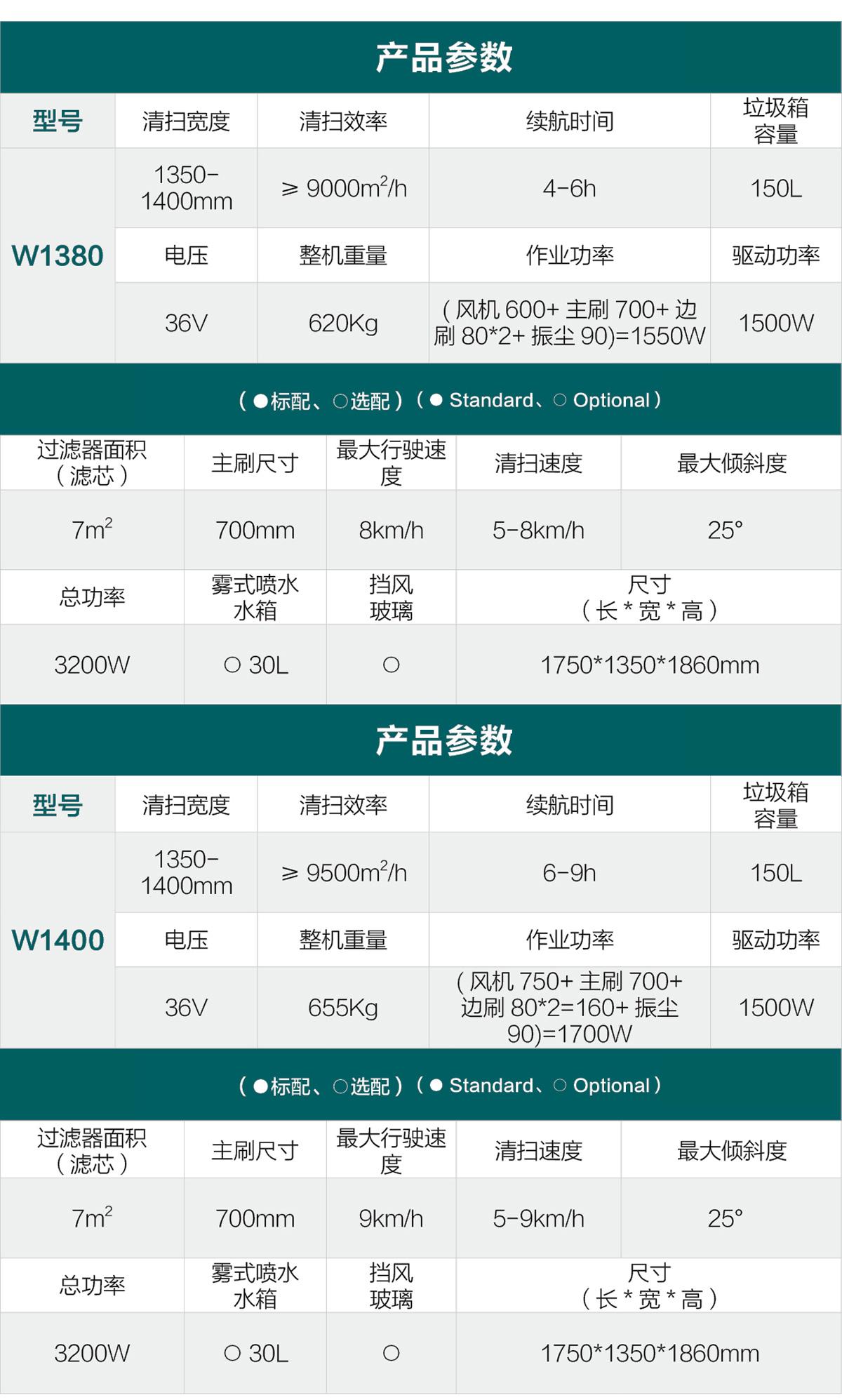 W1380/1400参数